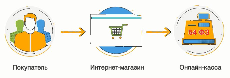 Способы подключения кассы к интернет-магазину